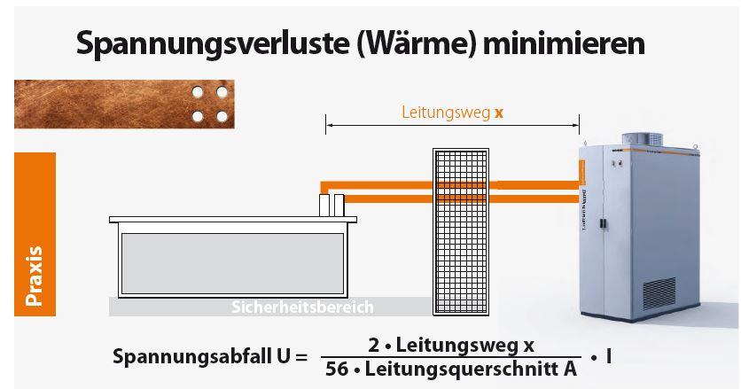 Formel zur Prüfung des benötigten Leistungsquerschnitts mit dem Abstand des Gleichrichters zum aktiven Bad: U = (2 x / 56 A) * I - © Munk