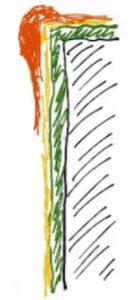 Skizze der Schichtdicke mit einem Sicherheits-Zuschlag und dem Hundeknochen-Effekt. Die Schicht ist hier grün schraffiert, der Zuschlag gelb und der Hundeknochen, also die Verdickung an einer Kante orange.