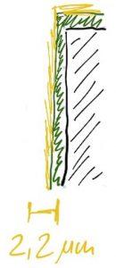 Skizze der Schichtdicke mit einem Sicherheits-Zuschlag.. Die Schicht ist hier grün schraffiert, der Zuschlag gelb.